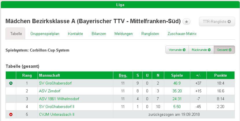 Tabelle - 2019 - 1. Mädchen-Mannschaft vorzeitig Meister
