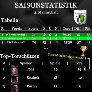 Saisonstatistik 2. 18-19